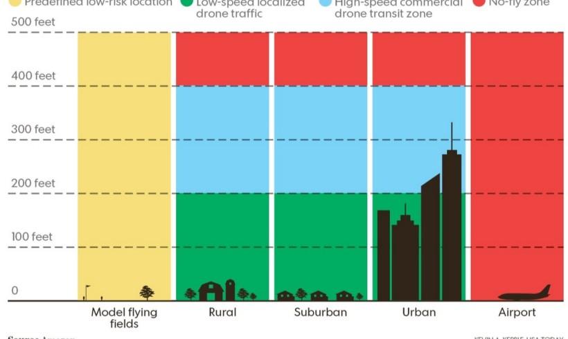 """Amazon propõe """"zona segura"""" para o voo de Drones"""