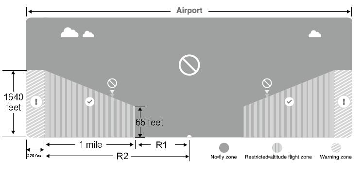Exemplo de No-Fly Zone sobre Aeroporto (Fonte: Wiki DJI)