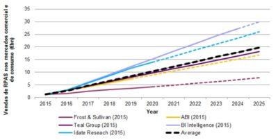 artigo aplicacoes civis e comerciais de drones para os proximos anos figura 2 400x202 Artigo: números do mercado de drones em aplicações civis e comerciais