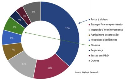 artigo aplicacoes civis e comerciais de drones para os proximos anos figura 5 400x253 Artigo: números do mercado de drones em aplicações civis e comerciais