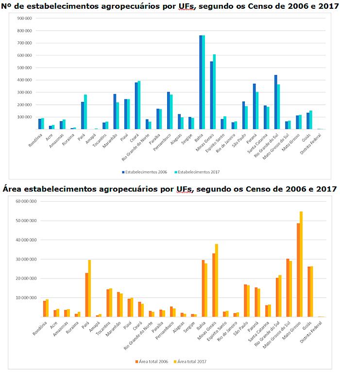grafico-censo-agro-2006-2017