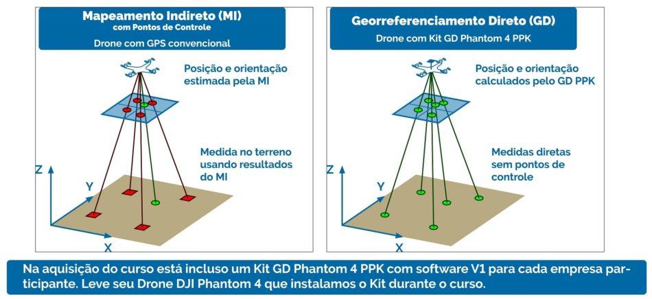 mapeamento direto e georreferenciamento direto