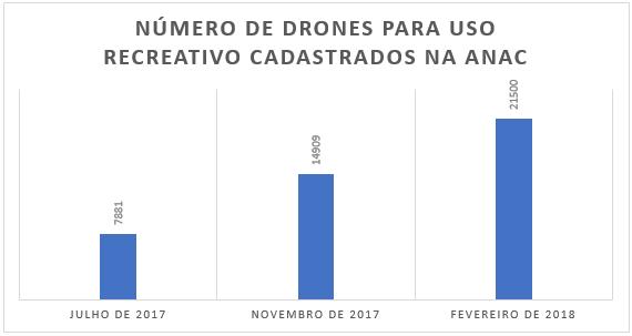 Dados: ANAC, 2018