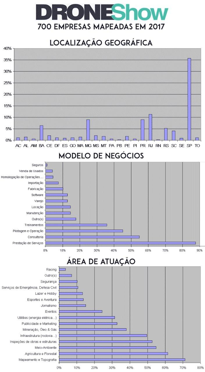 Dados da pesquisa de 20177 realizada pela DroneShow