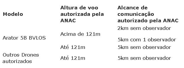tabela comparativa voo bvlos